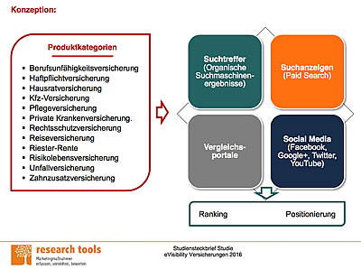 Studie Research Tools: eVisibility Assekuranz